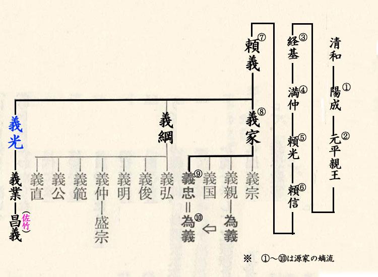 412-佐竹氏略系図
